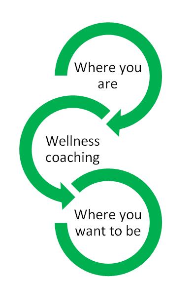 best Wellness Coaching in mumbai, india